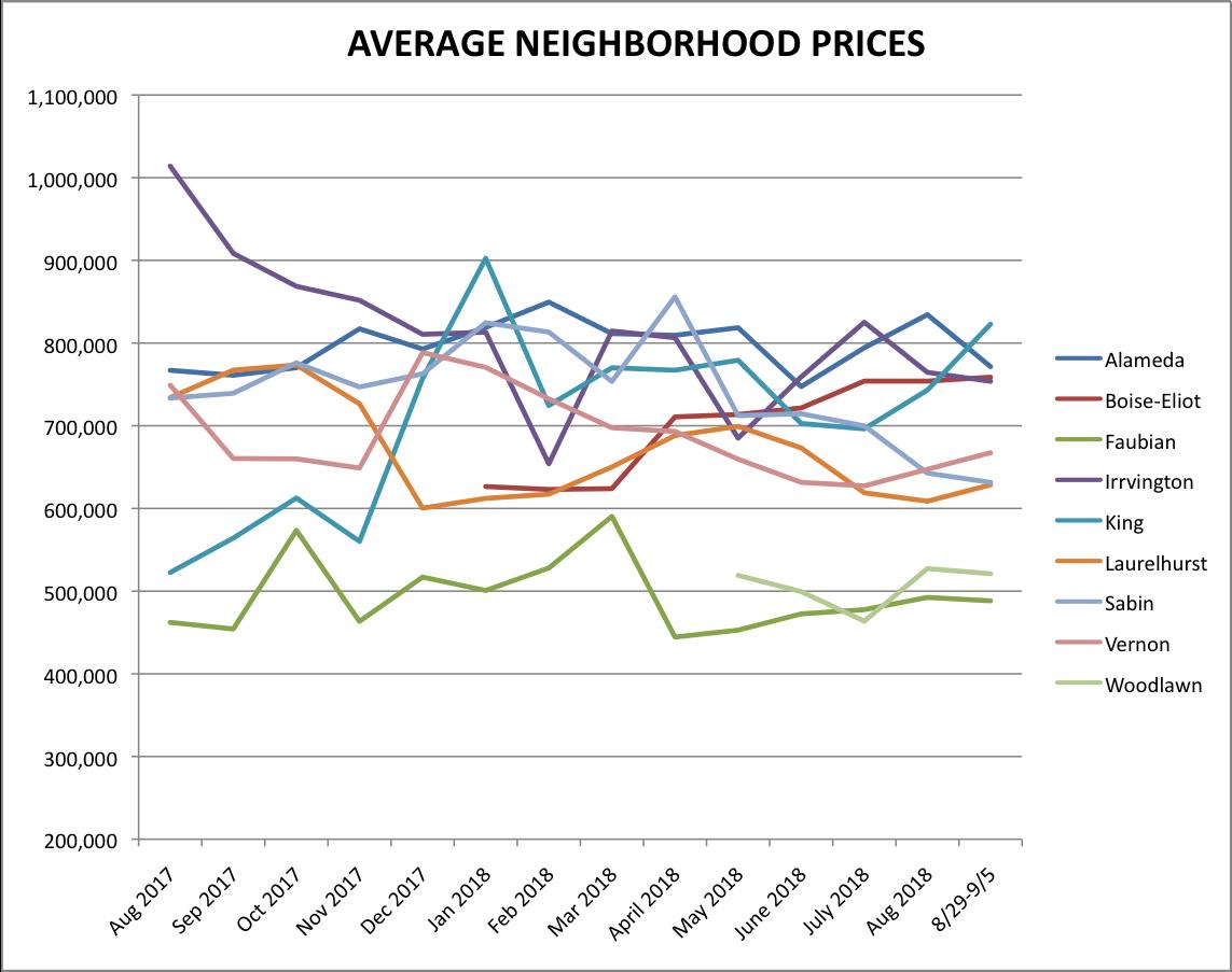 Portland's Boise-Eliot Neighborhood Home Prices