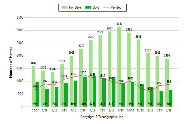 Portland Market Report - for sale vs sold - March 2019