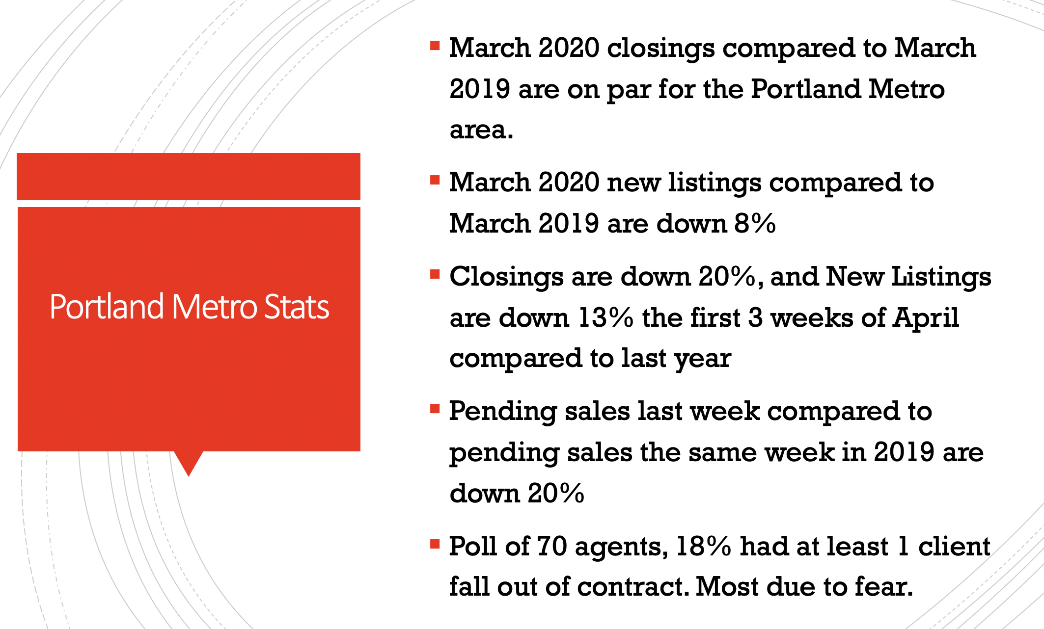 Portland Real Estate Market since Covid. Latest stats